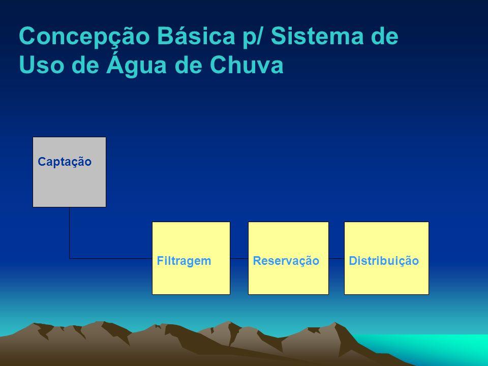 Captação FiltragemReservaçãoDistribuição Concepção Básica p/ Sistema de Uso de Água de Chuva