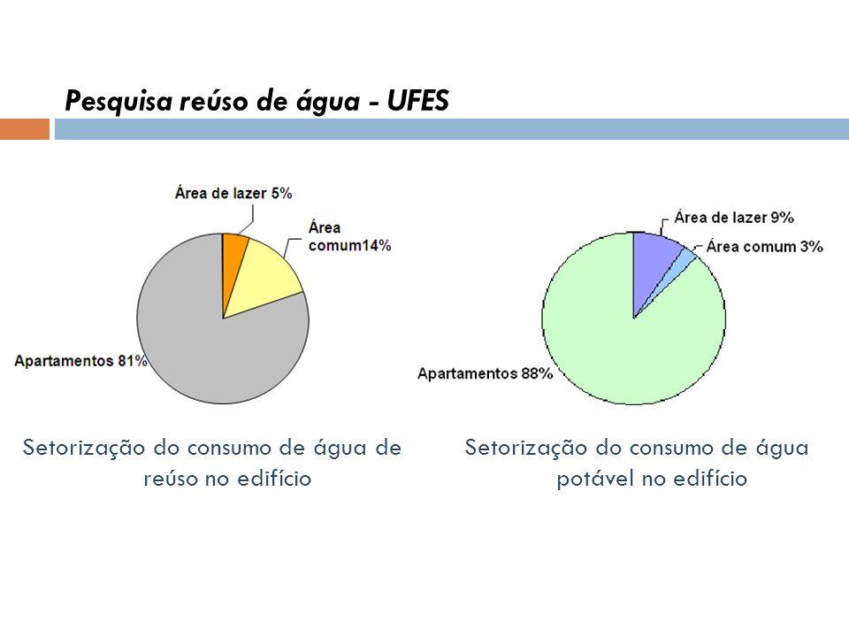 Pesquisa reúso de água - UFES Setorização do consumo de água potável no edifício Setorização do consumo de água de reúso no edifício