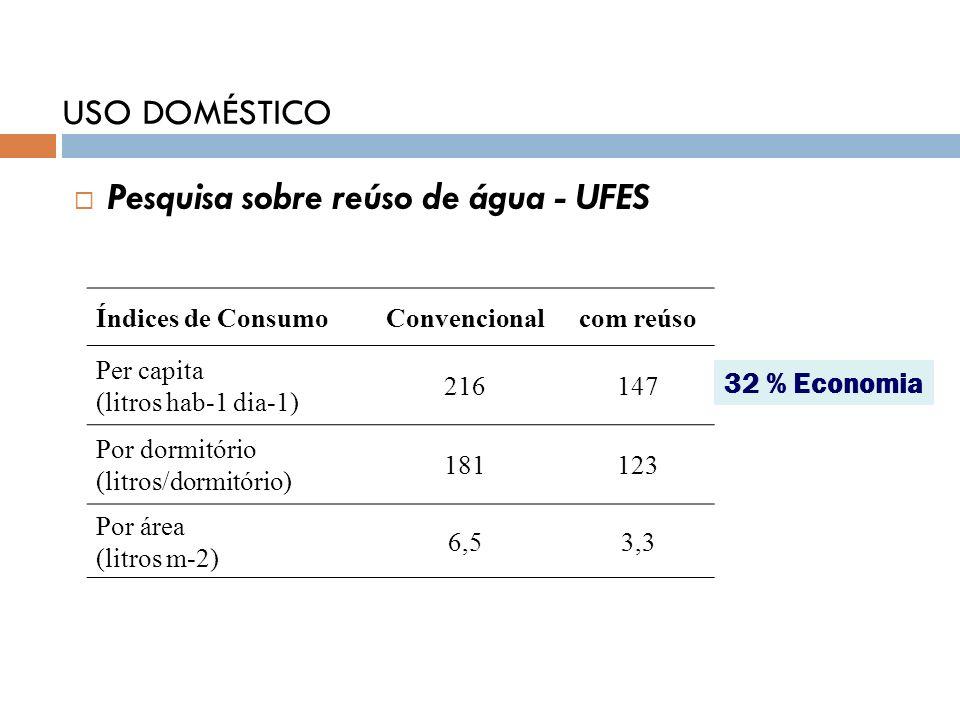 Índices de ConsumoConvencionalcom reúso Per capita (litros hab-1 dia-1) 216147 Por dormitório (litros/dormitório) 181123 Por área (litros m-2) 6,53,3