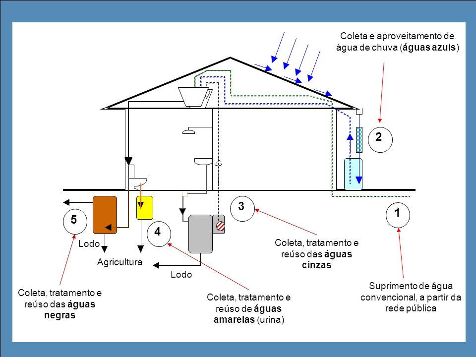 Agricultura Lodo Suprimento de água convencional, a partir da rede pública 2 3 4 5 1 Coleta, tratamento e reúso das águas cinzas Coleta, tratamento e