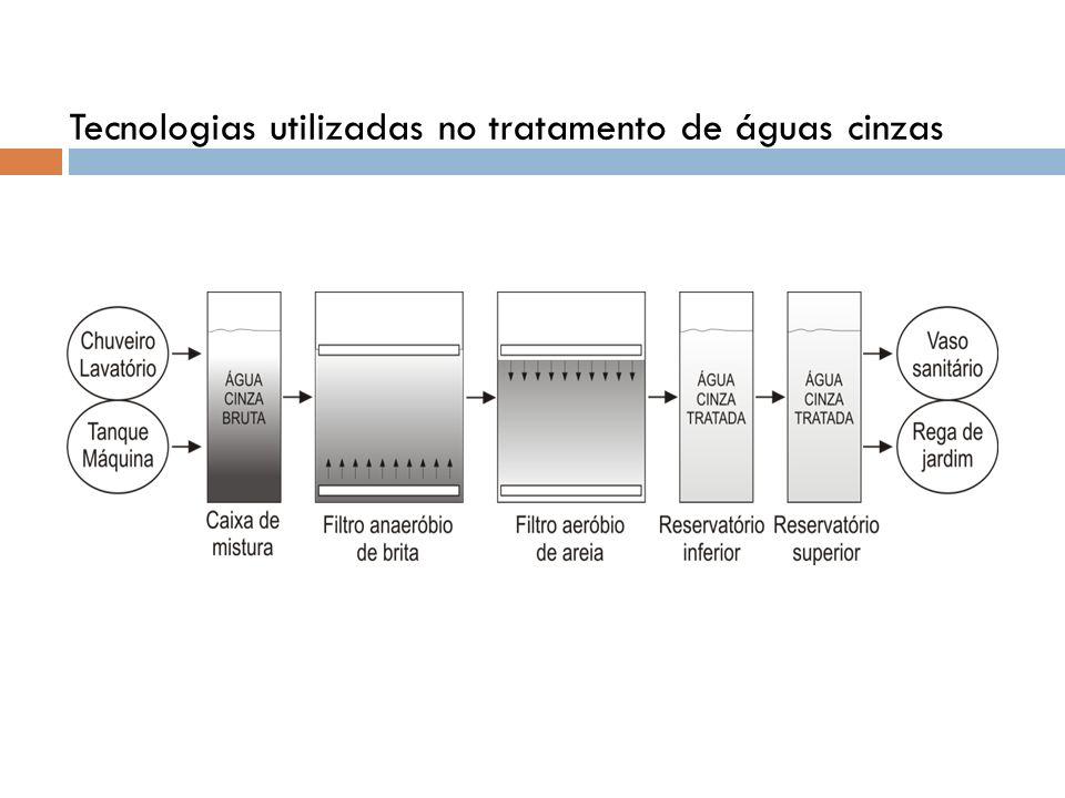 Tecnologias utilizadas no tratamento de águas cinzas