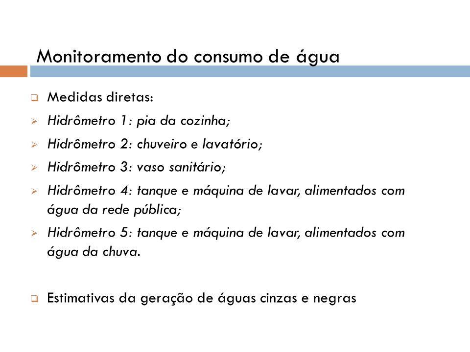 Medidas diretas: Hidrômetro 1: pia da cozinha; Hidrômetro 2: chuveiro e lavatório; Hidrômetro 3: vaso sanitário; Hidrômetro 4: tanque e máquina de lav