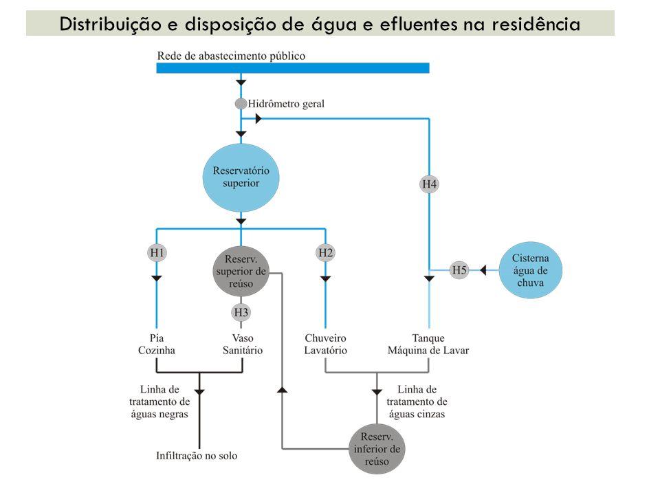 Distribuição e disposição de água e efluentes na residência