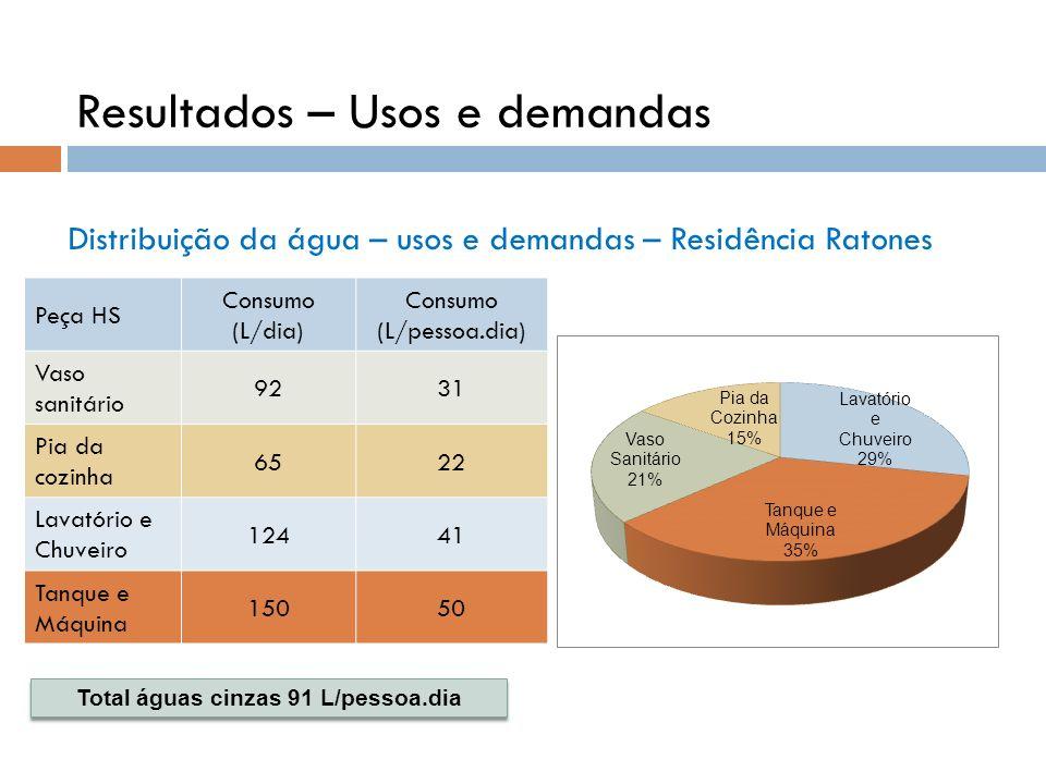 Distribuição da água – usos e demandas – Residência Ratones Peça HS Consumo (L/dia) Consumo (L/pessoa.dia) Vaso sanitário 9231 Pia da cozinha 6522 Lav