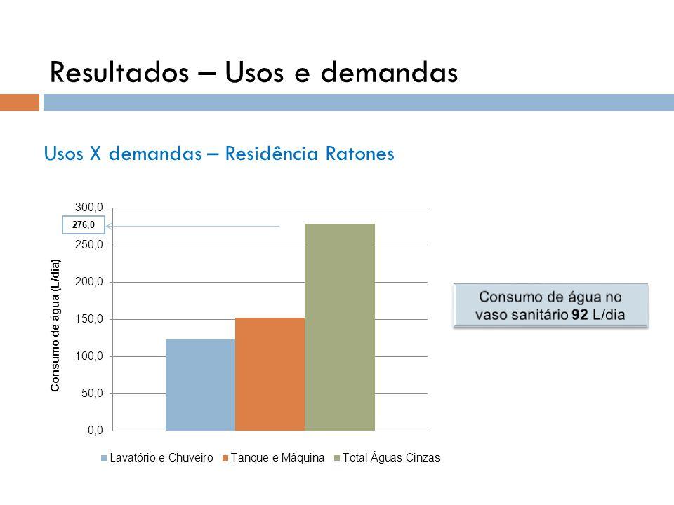 Usos X demandas – Residência Ratones 276,0 Resultados – Usos e demandas