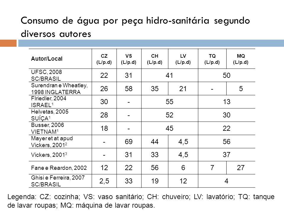 Consumo de água por peça hidro-sanitária segundo diversos autores Autor/Local CZ (L/p.d) VS (L/p.d) CH (L/p.d) LV (L/p.d) TQ (L/p.d) MQ (L/p.d) UFSC,