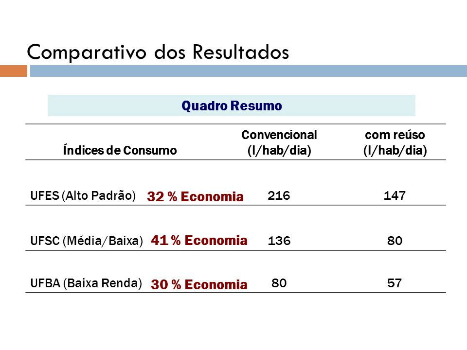 Comparativo dos Resultados Índices de Consumo Convencional (l/hab/dia) com reúso (l/hab/dia) UFES (Alto Padrão)216147 UFSC (Média/Baixa)13680 UFBA (Ba