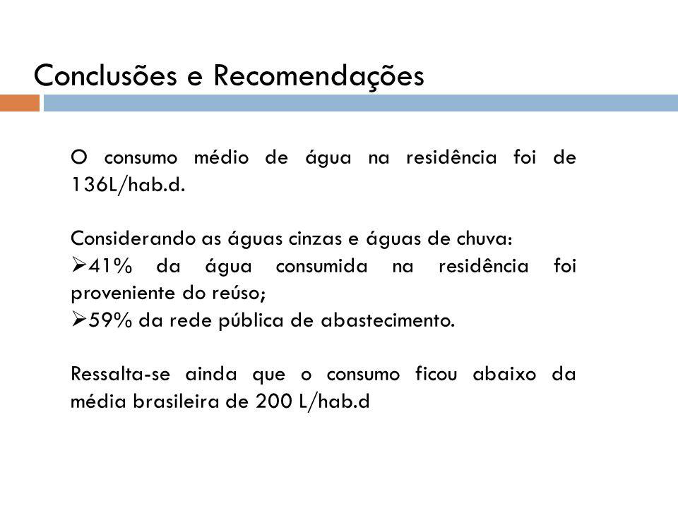 O consumo médio de água na residência foi de 136L/hab.d. Considerando as águas cinzas e águas de chuva: 41% da água consumida na residência foi proven