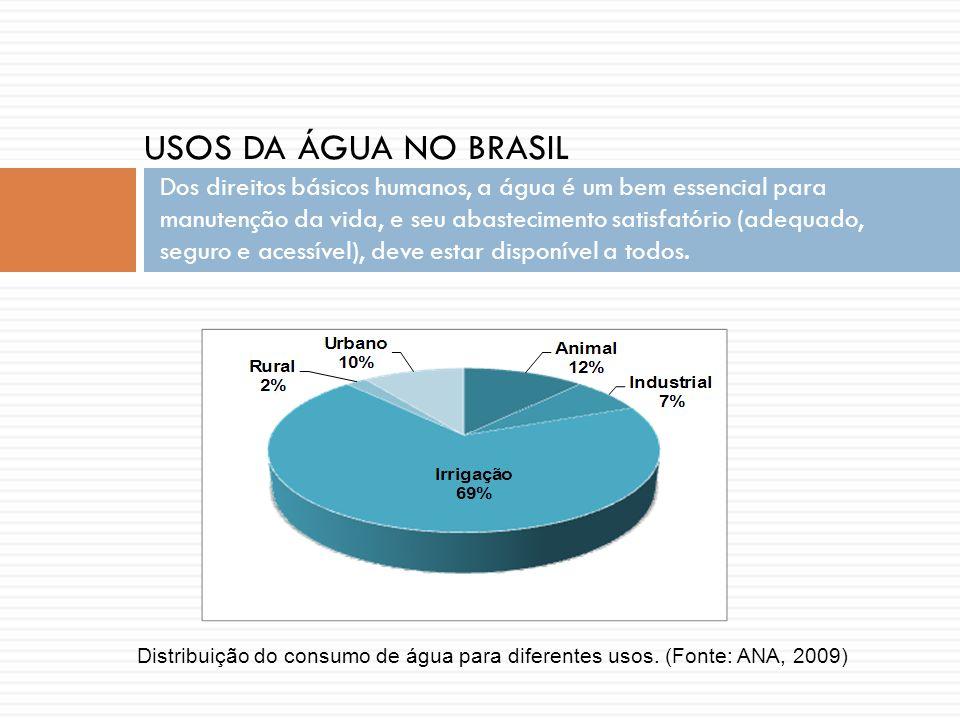 Pesquisa reúso de água - UFES Distribuição do consumo de água nos setores da edificação dotada de reúso