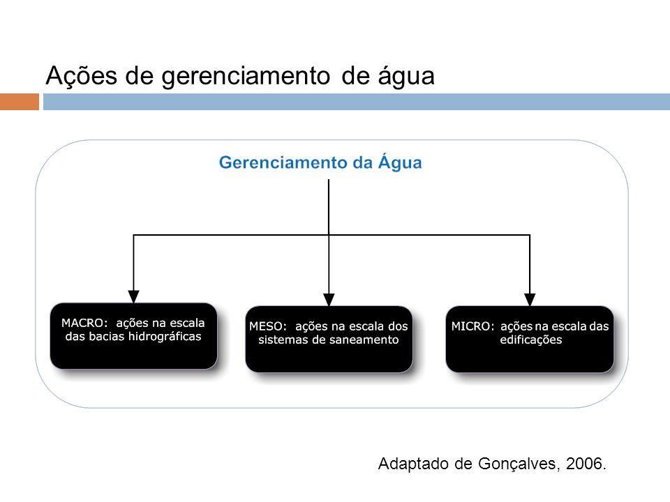 Ações de gerenciamento de água Adaptado de Gonçalves, 2006.