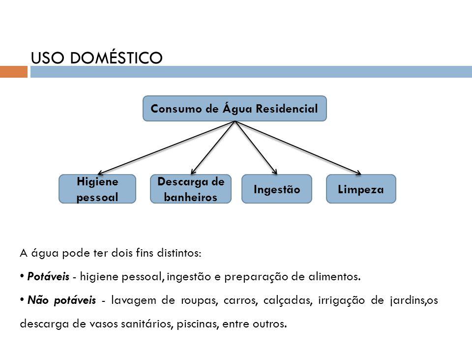 USO DOMÉSTICO Consumo de Água Residencial Higiene pessoal Descarga de banheiros IngestãoLimpeza A água pode ter dois fins distintos: Potáveis - higien
