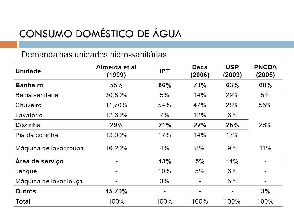 CONSUMO DOMÉSTICO DE ÁGUA Unidade Almeida et al (1999) IPT Deca (2006) USP (2003) PNCDA (2005) Banheiro55%66%73%63%60% Bacia sanitária30,80%5%14%29%5%