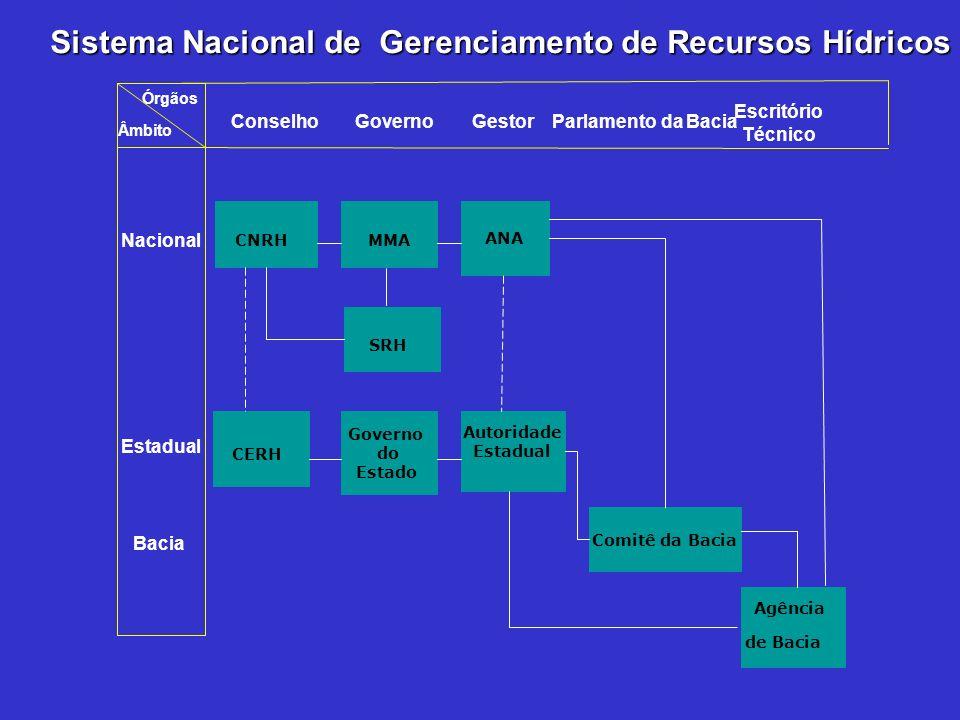 Nacional Estadual Bacia CNRH MMA Governo do Estado SRH Autoridade Estadual CERH ANA Comitê da Bacia Agência de Bacia ConselhoGovernoGestor Parlamento