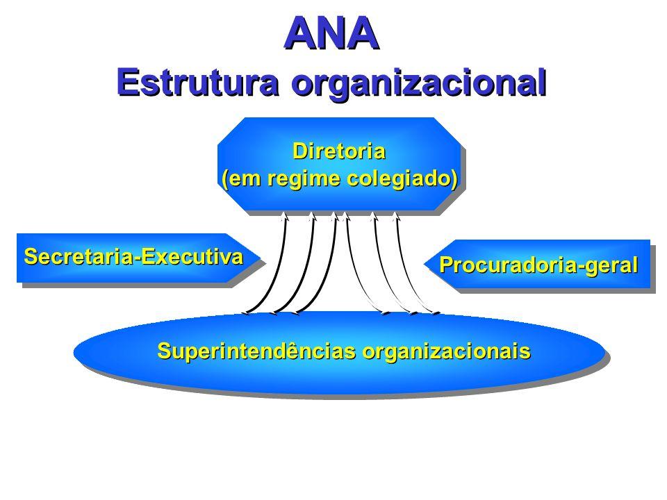 ANA Estrutura organizacional Diretoria (em regime colegiado) Diretoria (em regime colegiado) Procuradoria-geral Superintendências organizacionais Secr