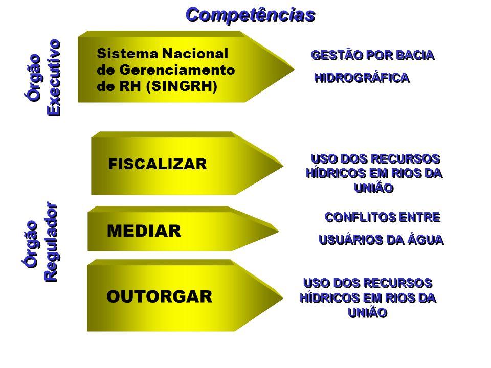 Competências USO DOS RECURSOS HÍDRICOS EM RIOS DA UNIÃO MEDIAR CONFLITOS ENTRE USUÁRIOS DA ÁGUA CONFLITOS ENTRE USUÁRIOS DA ÁGUA FISCALIZAR OUTORGAR Ó