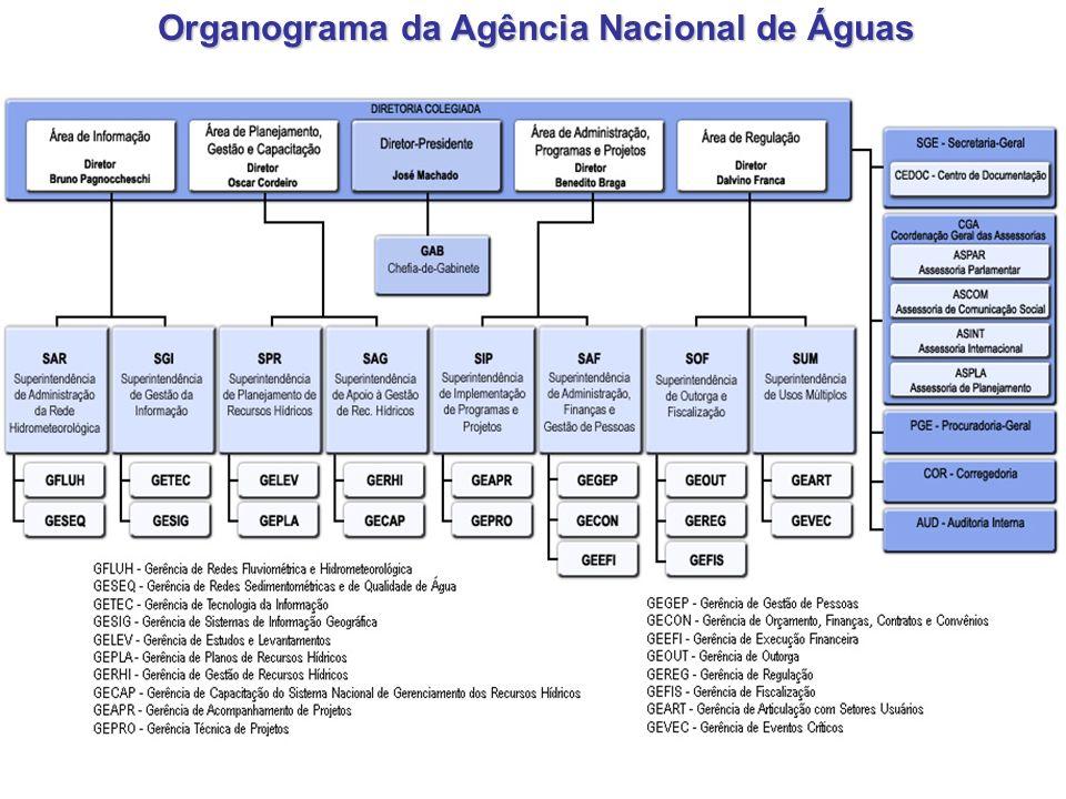 Organograma da Agência Nacional de Águas