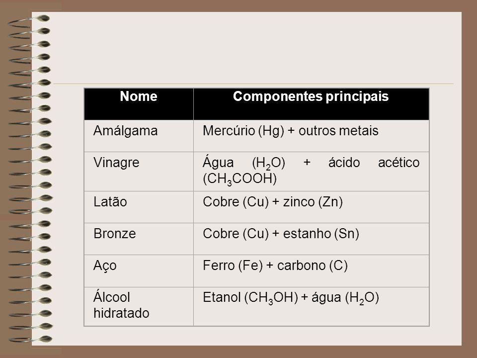 NomeComponentes principais AmálgamaMercúrio (Hg) + outros metais VinagreÁgua (H 2 O) + ácido acético (CH 3 COOH) LatãoCobre (Cu) + zinco (Zn) BronzeCo