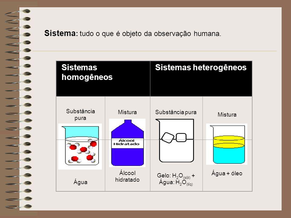 Sistema : tudo o que é objeto da observação humana. Sistemas homogêneos Sistemas heterogêneos Substância pura MisturaSubstância pura Mistura Água Álco