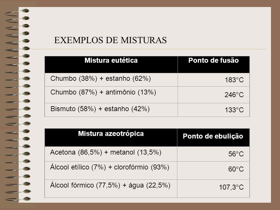 Mistura eutéticaPonto de fusão Chumbo (38%) + estanho (62%) 183°C Chumbo (87%) + antimônio (13%) 246°C Bismuto (58%) + estanho (42%) 133°C EXEMPLOS DE