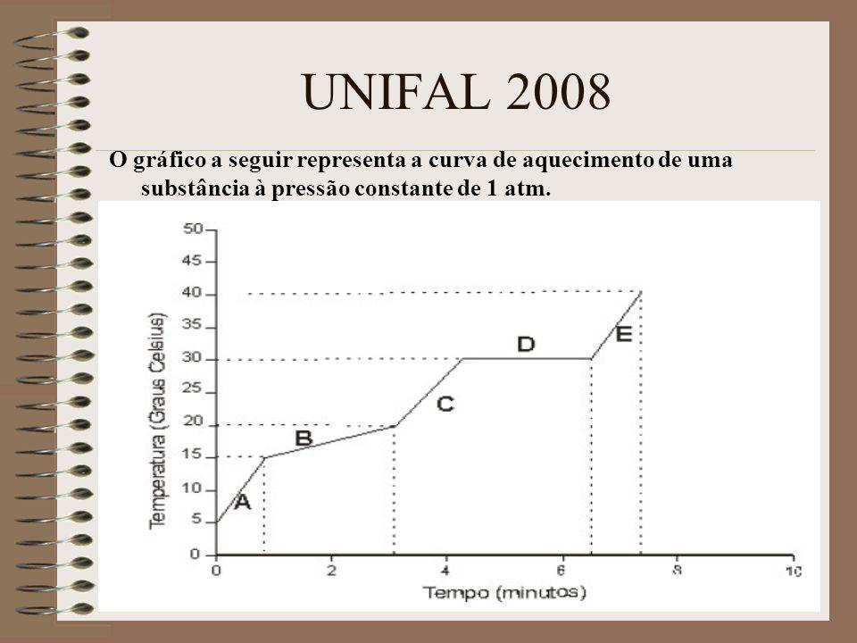 UNIFAL 2008 O gráfico a seguir representa a curva de aquecimento de uma substância à pressão constante de 1 atm.