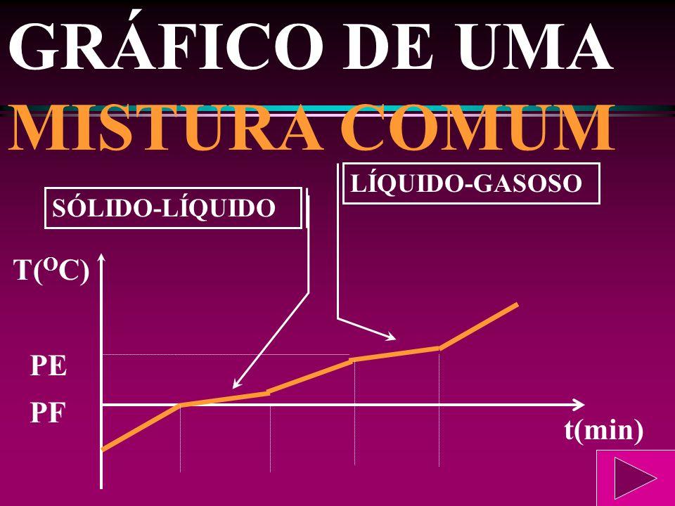 GRÁFICO DE UMA SUBSTÂNCIA PURA PE SÓLIDO-LÍQUIDO LÍQUIDO-GASOSO PF t(min) T( O C)