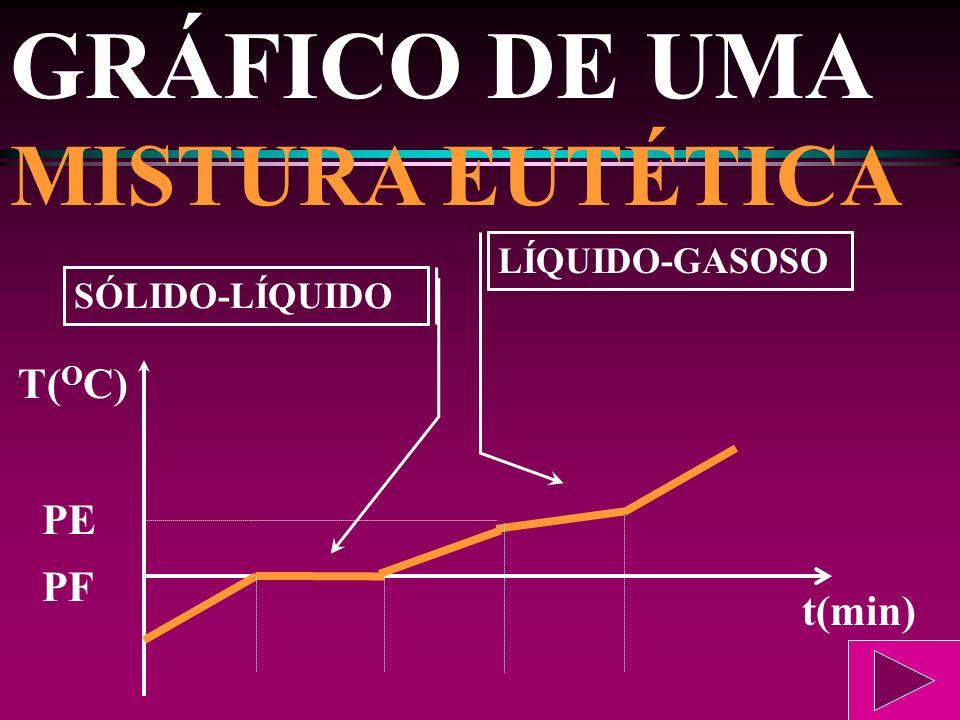 GRÁFICO DE UMA MISTURA COMUM PE SÓLIDO-LÍQUIDO LÍQUIDO-GASOSO PF t(min) T( O C)