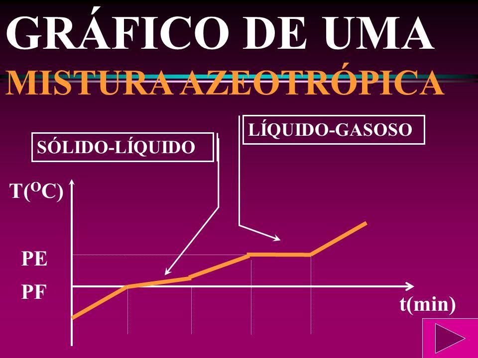 GRÁFICO DE UMA MISTURA EUTÉTICA PE SÓLIDO-LÍQUIDO LÍQUIDO-GASOSO PF t(min) T( O C)
