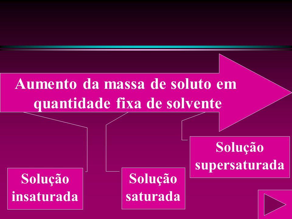 Supersaturadas Supersaturadas: são obtidas em condições especiais, quando o coeficiente de solubilidade é ultrapassado. Sendo assim, uma pequena agita