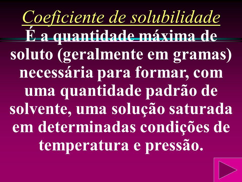 Solução supersaturada Solução insaturada Solução saturada Aumento da massa de soluto em quantidade fixa de solvente