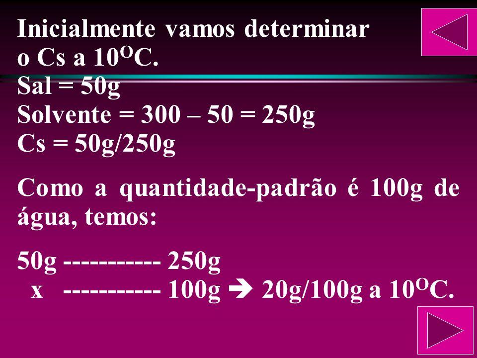 Outro exercício A solubilidade de um sal aumenta linearmente com a temperatura. Sabe- se que, a 10 O C, 50g desse sal formam, com água, 300g de soluçã