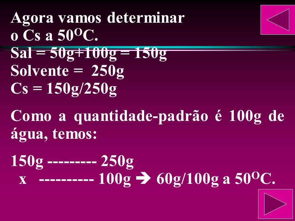 Inicialmente vamos determinar o Cs a 10 O C. Sal = 50g Solvente = 300 – 50 = 250g Cs = 50g/250g Como a quantidade-padrão é 100g de água, temos: 50g --