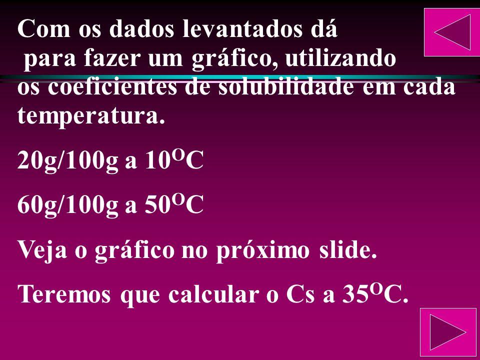 Agora vamos determinar o Cs a 50 O C. Sal = 50g+100g = 150g Solvente = 250g Cs = 150g/250g Como a quantidade-padrão é 100g de água, temos: 150g ------