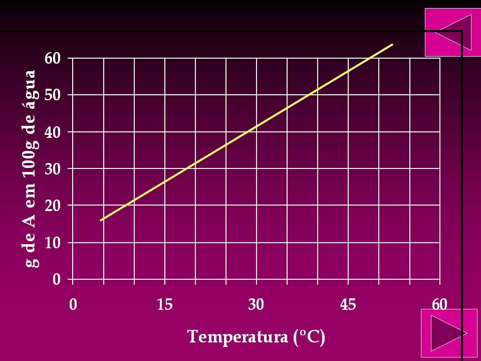 Com os dados levantados dá para fazer um gráfico, utilizando os coeficientes de solubilidade em cada temperatura. 20g/100g a 10 O C 60g/100g a 50 O C