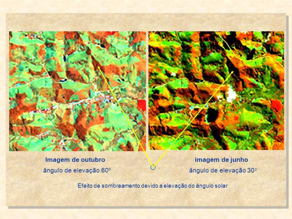 Imagem de outubro imagem de junho ângulo de elevação 60º ângulo de elevação 30 o Efeito de sombreamento devido a elevação do ângulo solar