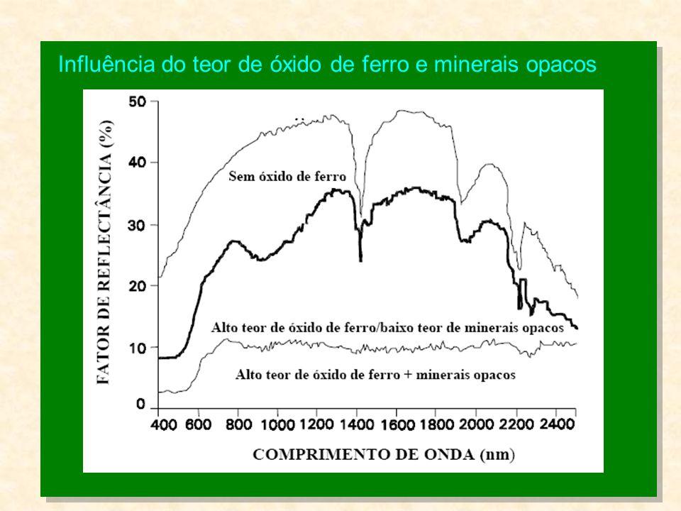 Influência do teor de óxido de ferro e minerais opacos