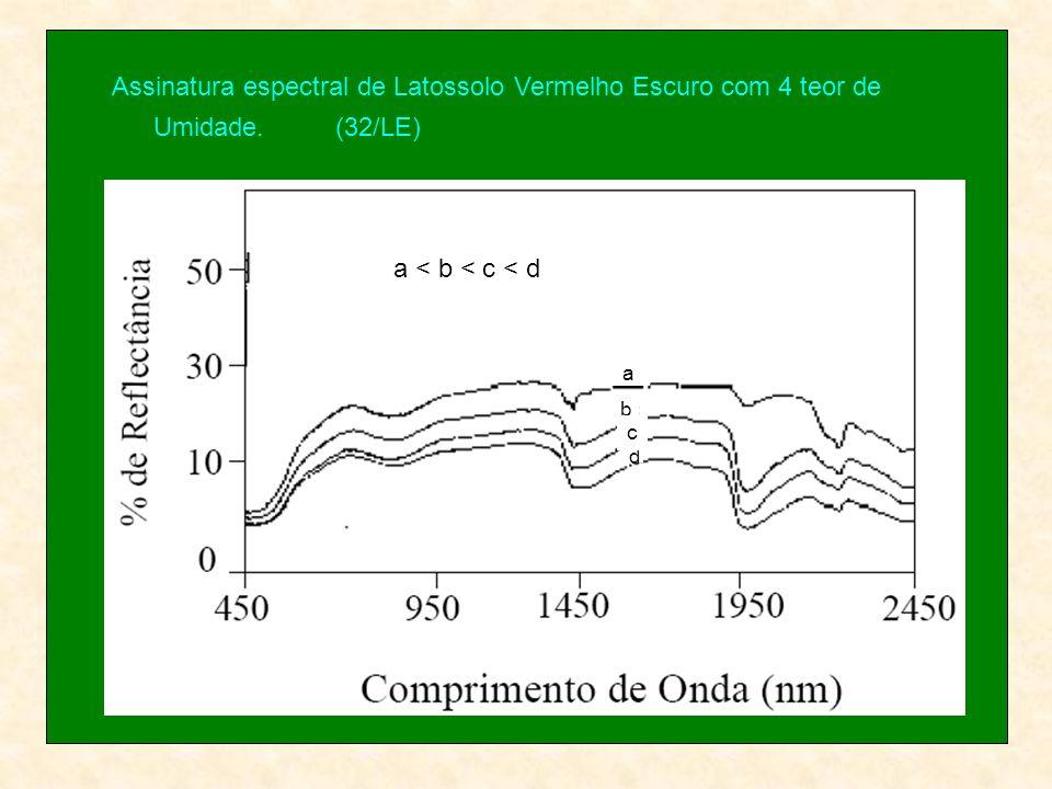 Assinatura espectral de Latossolo Vermelho Escuro com 4 teor de Umidade.(32/LE) a b d c a < b < c < d