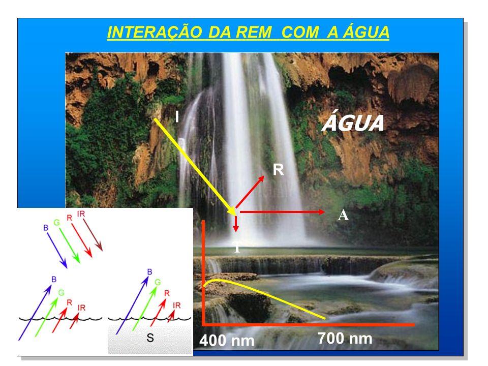 INTERAÇÃO DA REM COM A ÁGUA 700 nm 400 nm R A T I ÁGUA