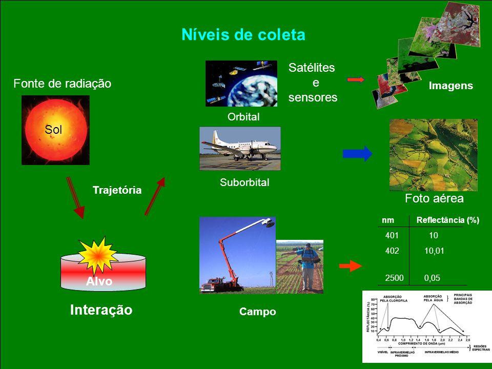 Trajetória Interação Imagens Orbital Suborbital Campo Níveis de coleta Fonte de radiação Alvo Satélites e sensores nmReflectância (%) 401 10 402 10,01