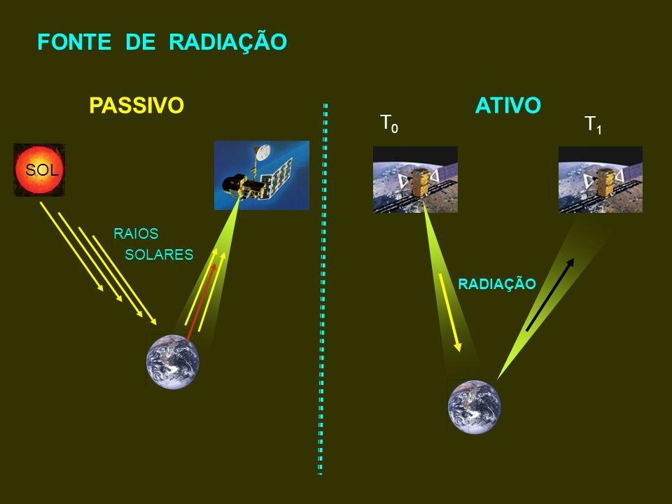 FONTE DE RADIAÇÃO PASSIVOATIVO RAIOS SOLARES RADIAÇÃO SOL T0T0 T1T1