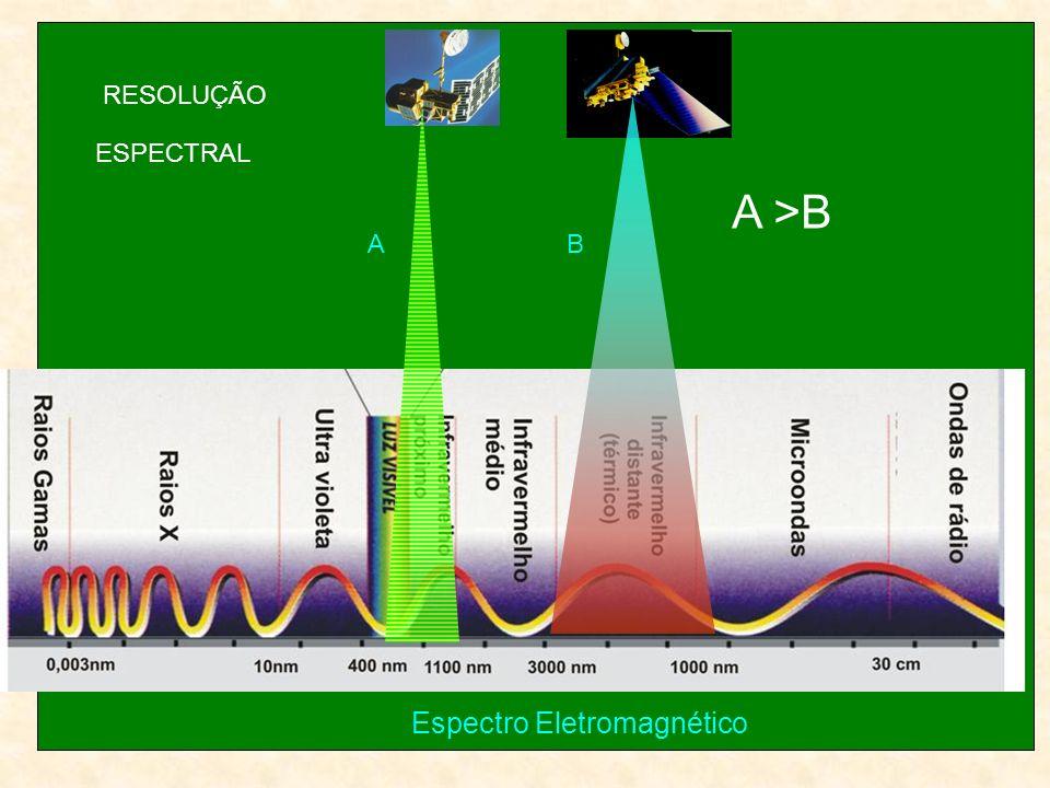 Espectro Eletromagnético AB A >B RESOLUÇÃO ESPECTRAL
