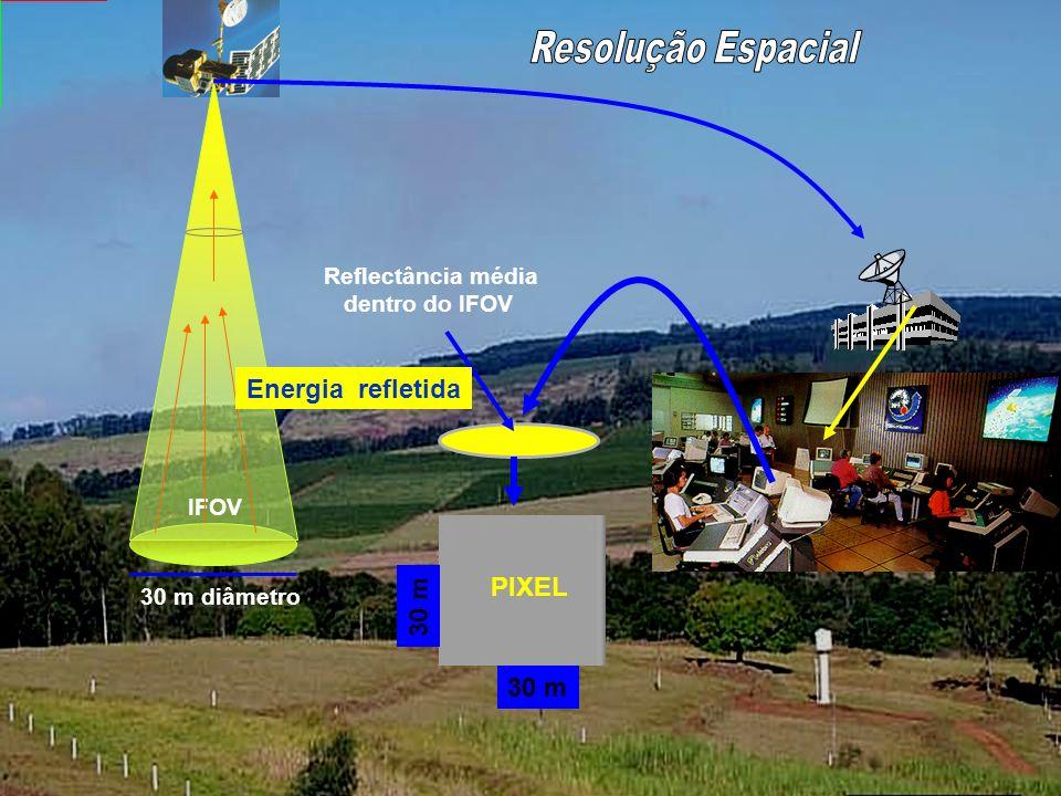 Resolução Espacial Refere-se a área mínima no terreno vista pelo sistema sensor dentro do campo de visada instantânea (IFOV) 30 m diâmetro IFOV PIXEL