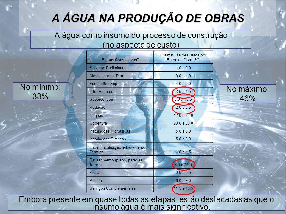 A ÁGUA NA PRODUÇÃO DE OBRAS A água como insumo do processo de construção (no aspecto de custo) Embora presente em quase todas as etapas, estão destacadas as que o insumo água é mais significativo.