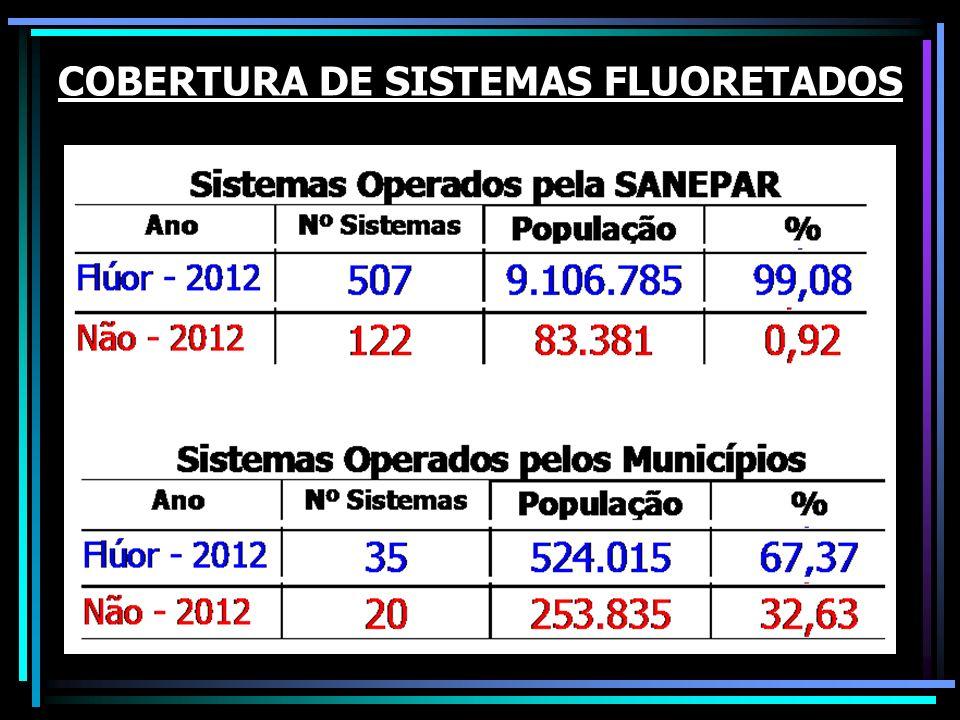 COBERTURA DE SISTEMAS FLUORETADOS