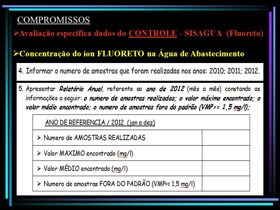 Avaliação especifica dados do CONTROLE - SISAGUA (Fluoreto) Concentração do íon FLUORETO na Água de Abastecimento COMPROMISSOS