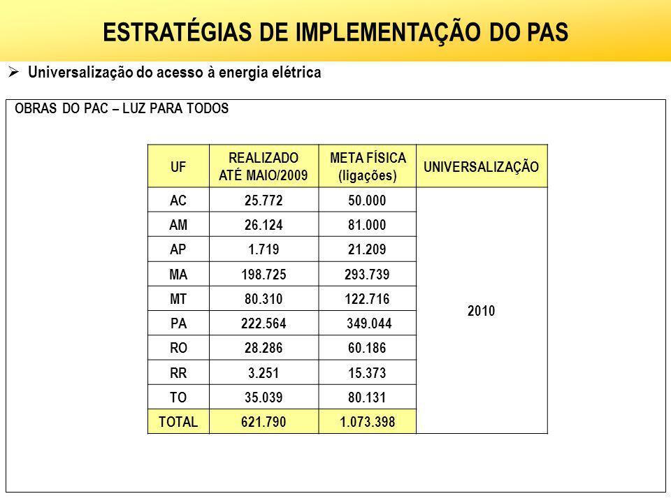 AMAZÔNIA LEGAL Universalização do acesso à energia elétrica ESTRATÉGIAS DE IMPLEMENTAÇÃO DO PAS UF REALIZADO ATÉ MAIO/2009 META FÍSICA (ligações) UNIV