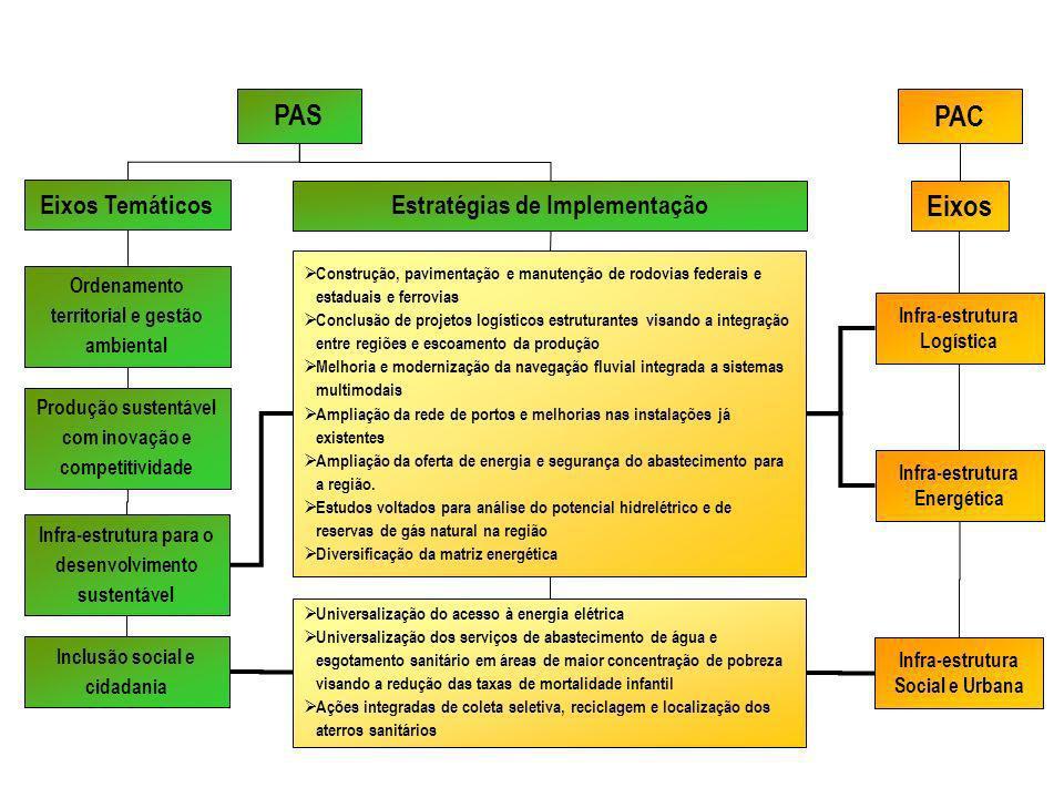 Inclusão social e cidadania Produção sustentável com inovação e competitividade Eixos Temáticos Ordenamento territorial e gestão ambiental Estratégias