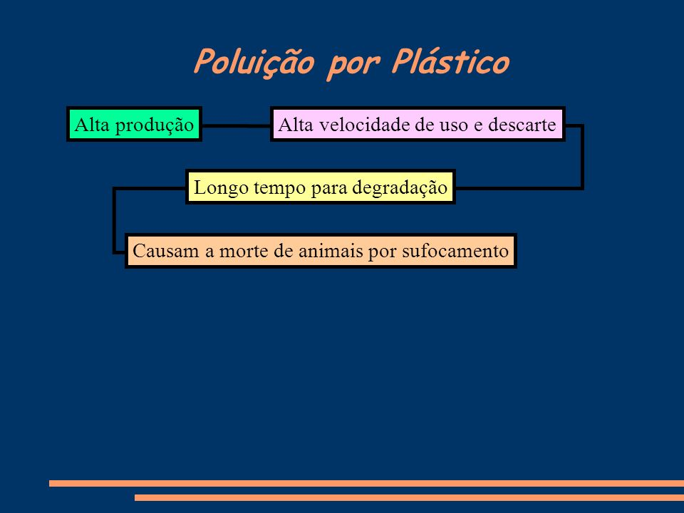 Poluição por Plástico Alta produção Longo tempo para degradação Causam a morte de animais por sufocamento Alta velocidade de uso e descarte