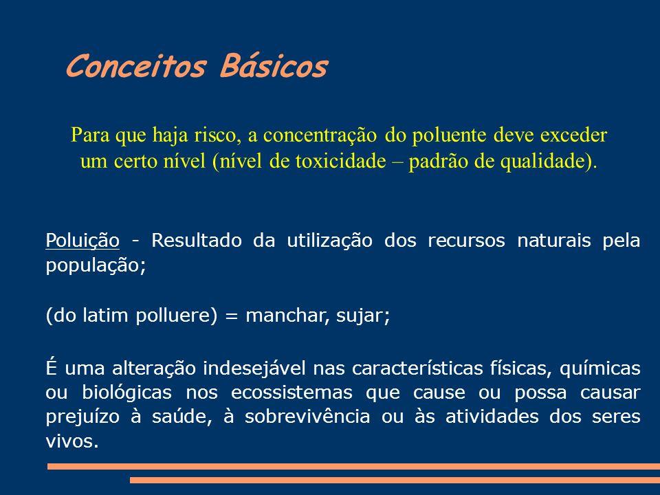 Conceitos Básicos Poluição - Resultado da utilização dos recursos naturais pela população; (do latim polluere) = manchar, sujar; É uma alteração indes