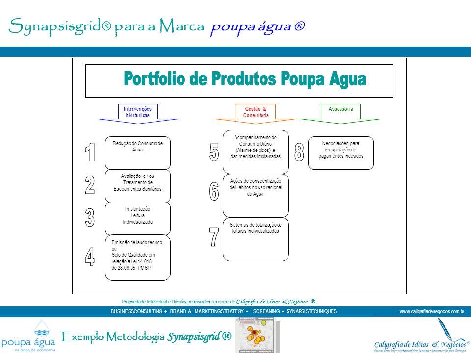 Exemplo Metodologia Synapsisgrid ® Redução do Consumo de Água Avaliação e / ou Tratamento de Escoamentos Sanitários Implantação Leitura Individualizad