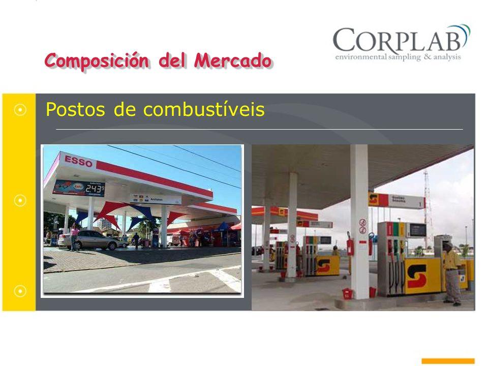 Composición del Mercado Postos de combustíveis